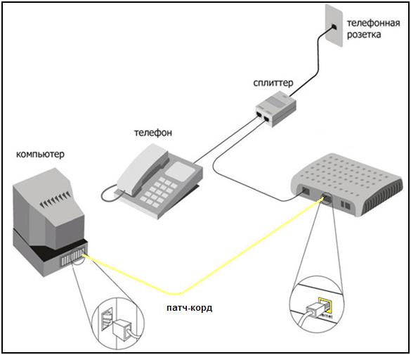 Как подключить интернет от Ростелеком в частный дом?