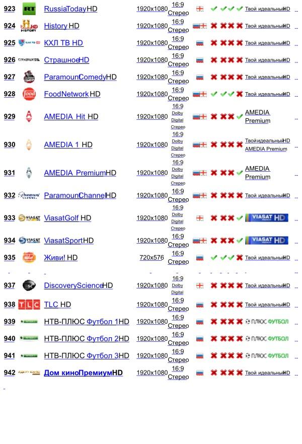 Список телеканалов ТВ от Ростелекома